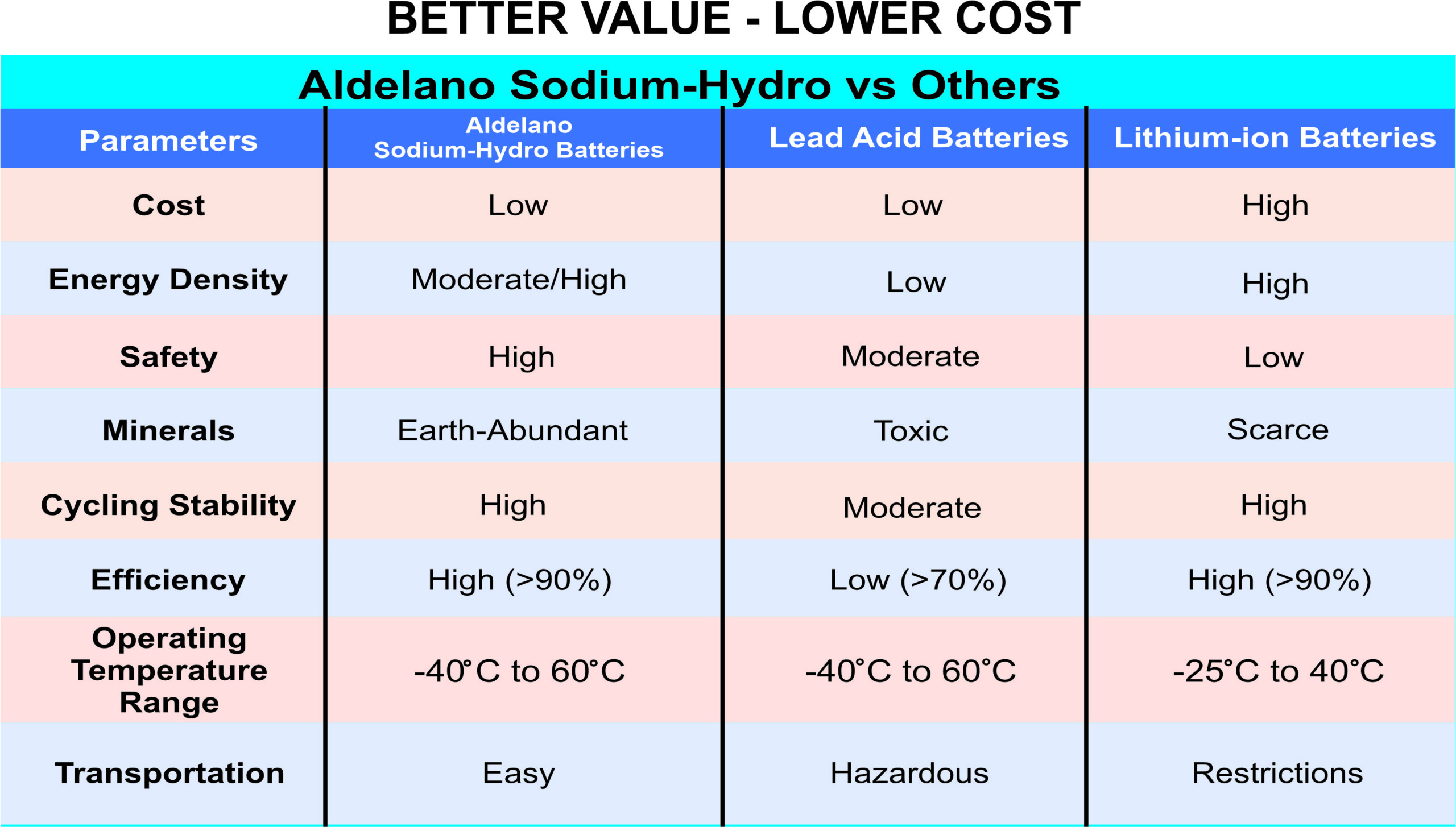 Sodium Hydro Battery - Better Quality, Lower Cost